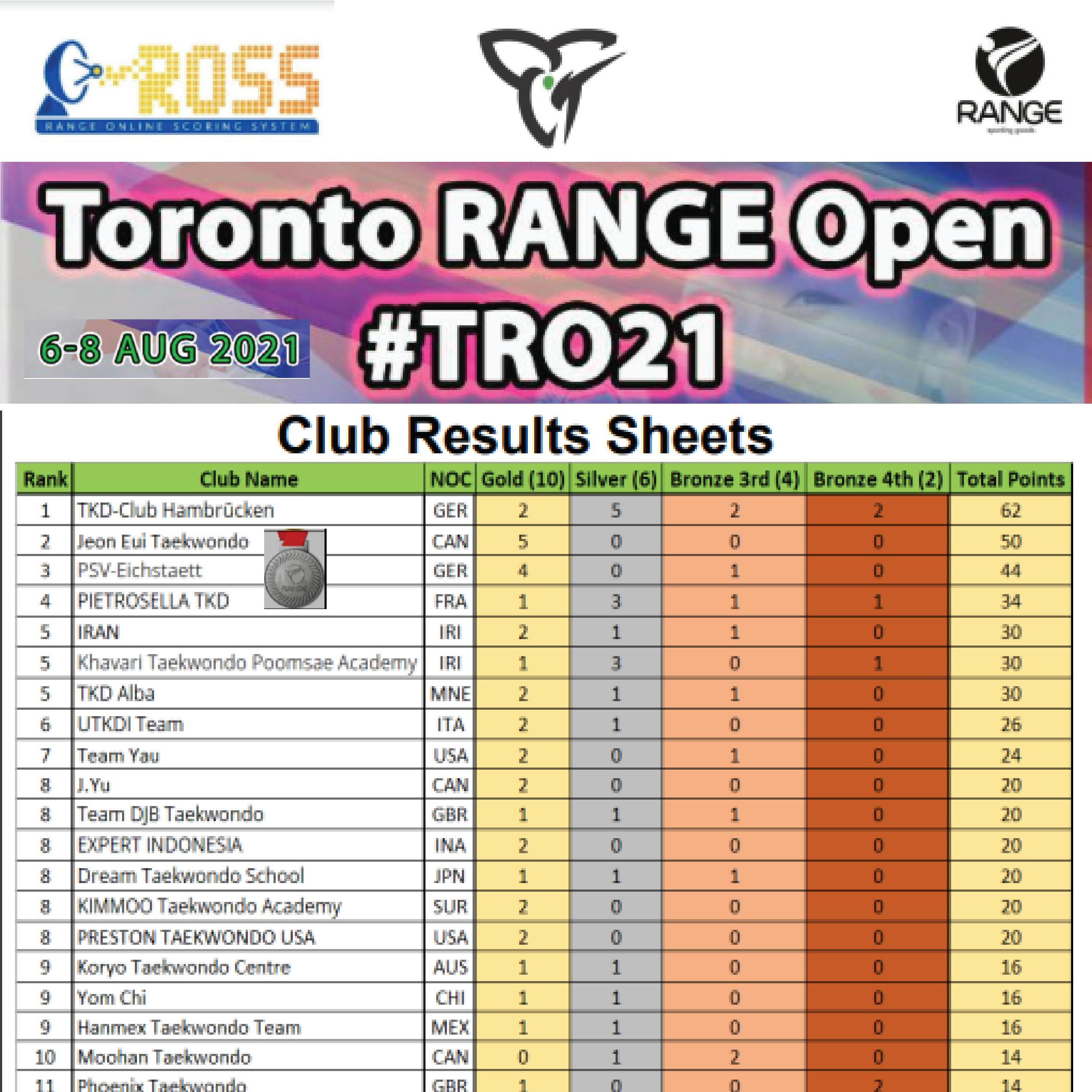 Toronto Range Online First Edition (Canada)