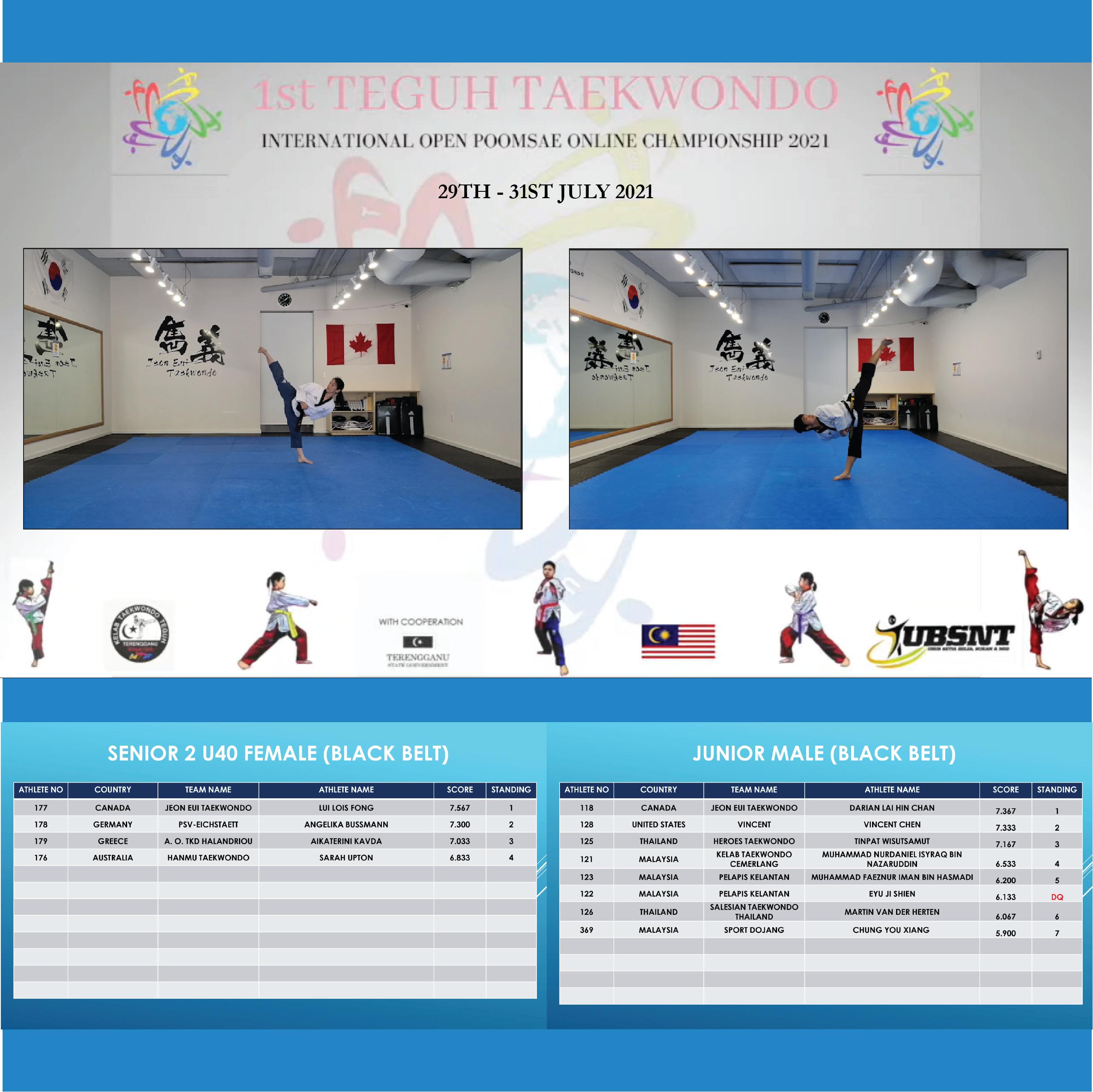 1st Teguh Taekwondo International Open Poomsae Championships 2021 (Malaysia)